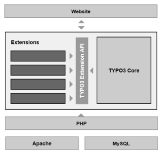 TYPO3 - Diagram of the basic TYPO3 system architecture