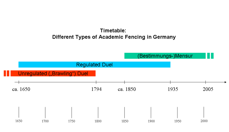 File:Timetable - Academic Fencing.png