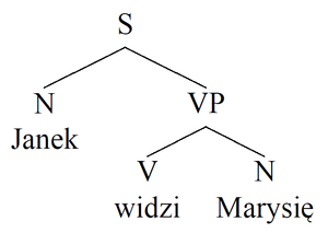 Diagram - Image: Tree Example