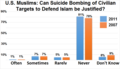 US Muslim opinions on suicide bombing (2011).png