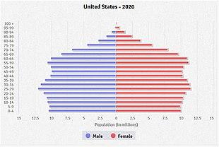 の 2020 アメリカ 人口