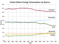United States Energy Consumption by Source 2000-2013.png