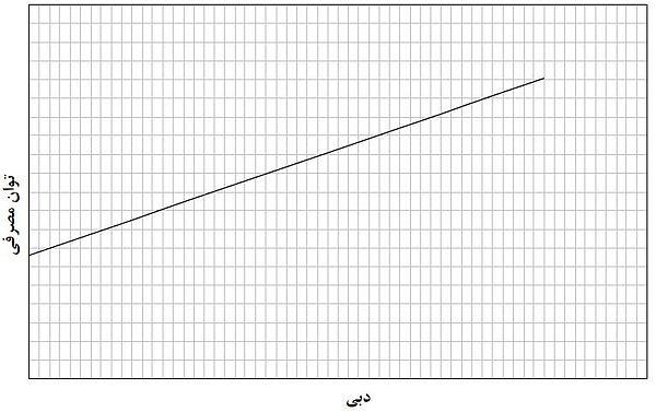 نمودار منحنی مصرف یا عملکرد