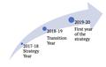 Wikimedia Movement Strategy process, Change process (March 2018).png