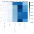 Wikipedia reader survery overall trust by article quality.png