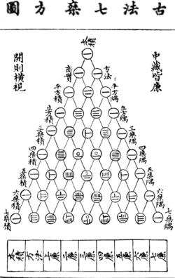 wikipedia - Tartaglia