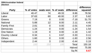 Australian federal election, 2001 - The disproportionality of the lower house in the 2004 election was 8.67 according to the Gallagher Index, mainly between the Liberal and Green Parties.