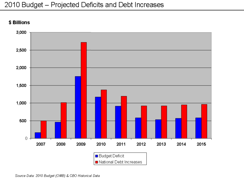 budget deficit in vietnam from 2008 In 2008, there were 8,600 operational foreign direct investment (fdi)  vietnam  has traditionally had large fiscal and trade deficits that were.