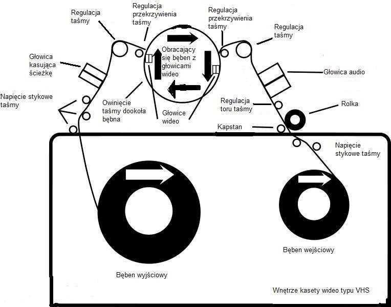 764px-VHS diagram.