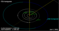936 Kunigunde orbit on 01 Jan 2009.png