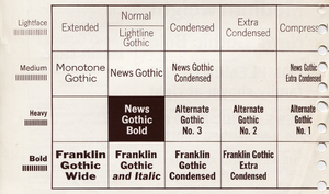 Franklin Gothic - A guide explaining the names used by ATF for their many somewhat related 'gothic' types.