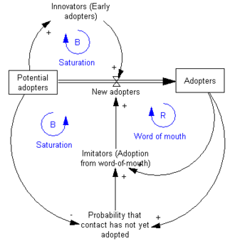 System dynamics - Image: Adoption SFD