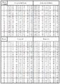 Almagesto Libro IX TABLA MOVIMIENTOS MEDIOS LONGITUD Y ANOMALIA MARTE 02.png