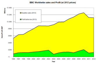 BBC Worldwide - Figures adjusted using RPI to 2012 prices