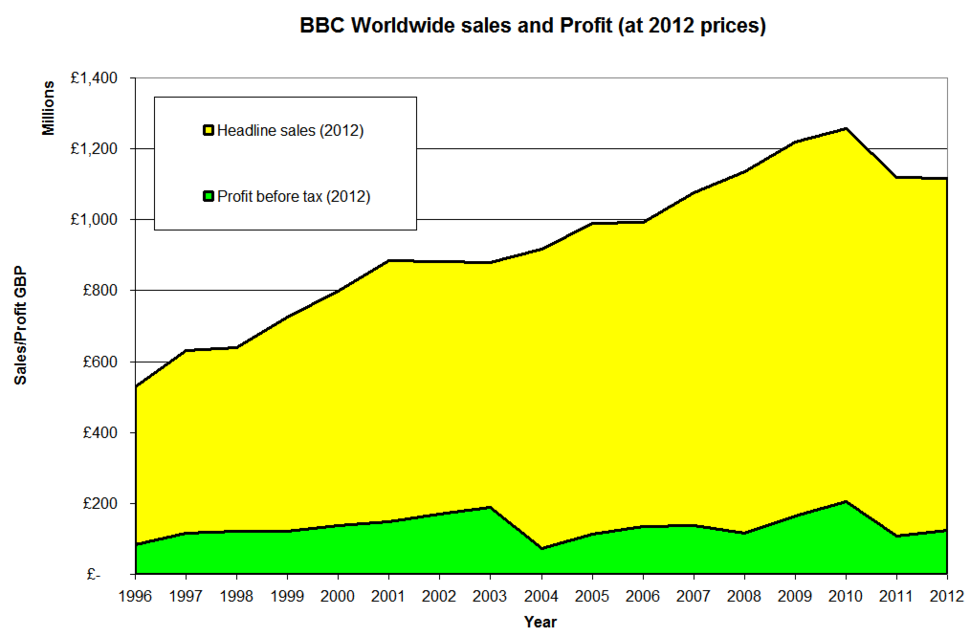 Figures adjusted using RPI to 2012 prices
