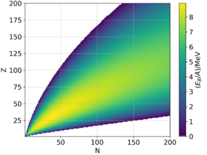 Nuclear binding energy - A graphical representation of the semi-empirical binding energy formula. The binding energy per nucleon in MeV (highest numbers in yellow, in excess of 8.5 MeV per nucleon) is plotted for various nuclides as a function of Z, the atomic number (y-axis), vs. N, the number of neutrons (x-axis). The highest numbers are seen for Z = 26 (iron).