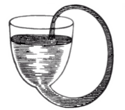 "Boyle's self-flowing flask, a perpetual motion machine, appears to fill itself through siphon action. This is not possible in reality; a siphon requires its ""output"" to be lower than the ""input""."