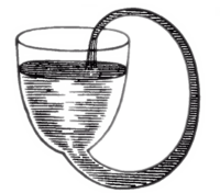 https://upload.wikimedia.org/wikipedia/commons/thumb/3/3b/Boyle%27sSelfFlowingFlask.png/200px-Boyle%27sSelfFlowingFlask.png
