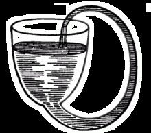 Contenitore che si autoriempie di Robert Boyle