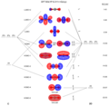 Carbon Dioxide Molecular Orbitals.png