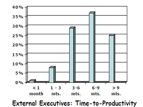 Chart 3- time to productivity