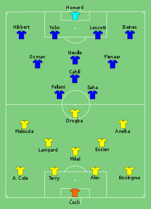 Chelsea vs Everton 2009-05-30.svg