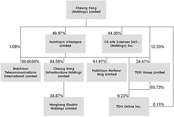 Cheung kong group structure.jpg