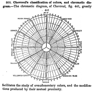 "Color scheme - Chevreul's 1855 ""chromatic diagram"" based on the RYB color model, showing complementary colors and other relationships"