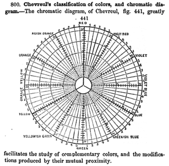 "Michel Eugène Chevreul - Chevreul's 1855 ""chromatic diagram"" based on the RYB color model, showing complementary colors and other relationships"