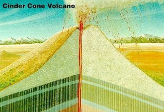 Volcanic cone - Cinder cone
