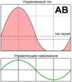 Class AB amplifier principle RUS.png