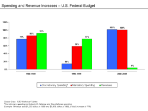 Deficit reduction in the United States - Discretionary spending, mandatory spending, and revenue increases over nine-year intervals