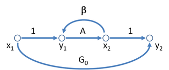 Signal-flow graph - Figure 4: A different signal-flow graph for the asymptotic gain model