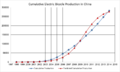 Cumulative Electric Bicycle Production in China.png