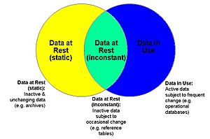 Data at rest - Figure 2: Data at Rest vs Data in Use.