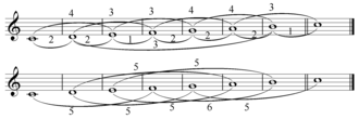 Interval vector - C major scale with interval classes labelled