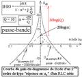 Diagramme de Bode d'un deuxième ordre du type uR aux bornes d'un R L C série - courbe de gain.png