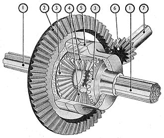 Differential (mechanical device) - Automotive differential: The drive gear 2 is mounted on the carrier 5 which supports the planetary bevel gears 4 which engage the driven bevel gears 3 attached to the axles 1.
