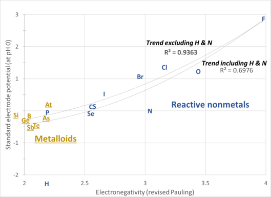 scatter plot of electronegativity values and standard electrode potentials of chemically active nonmetallic elements showing a rough correlation between