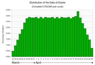 Calcolo della Pasqua