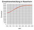 Einwohnerentwicklung in rosenheim.jpg