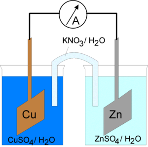 Salt bridge - An electrochemical cell (resembling a Daniell cell) with a filter paper salt bridge. The paper has been soaked with a KNO3 solution.