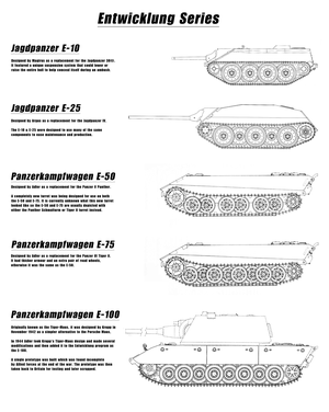 Entwicklung series - View of the components of the Entwicklung series, this sheet mentions the krokodil, a fake tank destroyer project on the E-100 chassis and an E-100 based flakpanzer which is also fake