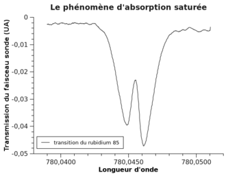 Saturated absorption spectroscopy - Typical transmission of the probe beam as recorded on the photodiode for Rubidium 85 as a function of the laser's wavelength