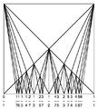 Farey diagram square 7.png