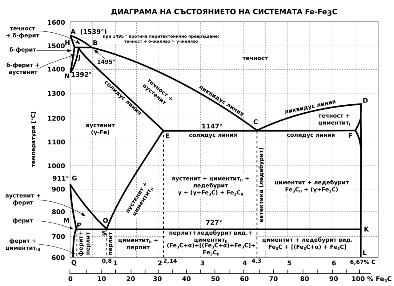 Filefe c diagram metastableg wikimedia commons filefe c diagram metastableg ccuart