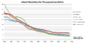 First-World-Infant-Mortality-Trends-(alt).png