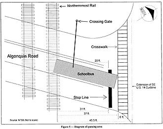 1995 Fox River Grove bus–train collision - The position of the bus when it was hit by the train. The driver was unaware that the position of her vehicle was unsafe