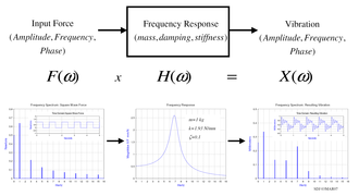 Vibration - Frequency response model