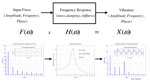 Frequency Diagram Example : Vibrazione wikipedia